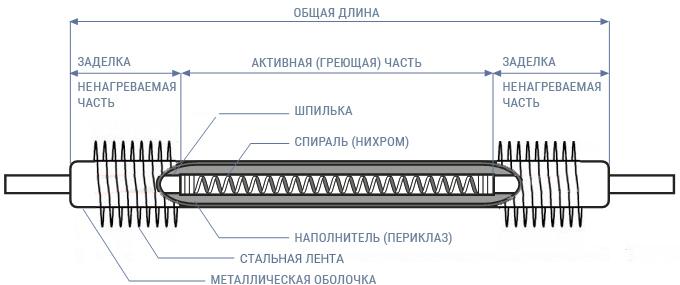 конструкция-тэнр-роснагрев