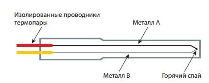 ЭСКИЗ ТЕРМОПАРЫ РОСНАГРЕВ